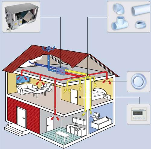 Вентиляция в доме устройство своими руками